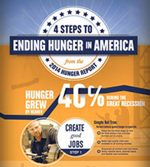 Infographic: Four Steps to End Hunger in America