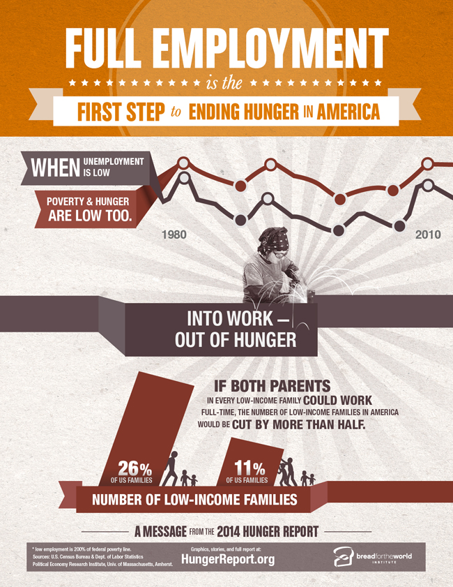 the issue of hunger in america Poverty: since 1990, the world has reduced the number of people who live in extreme poverty by over half but that still leaves 767 million people living on the edge of survival with less.