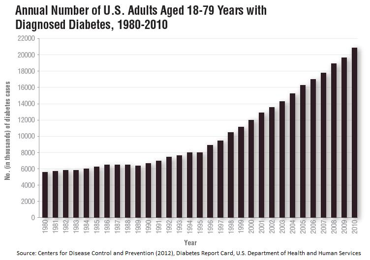 Annual Number of U.S. Adults Aged 18-79 Years with Diagnosed Diabetes, 1980-2010