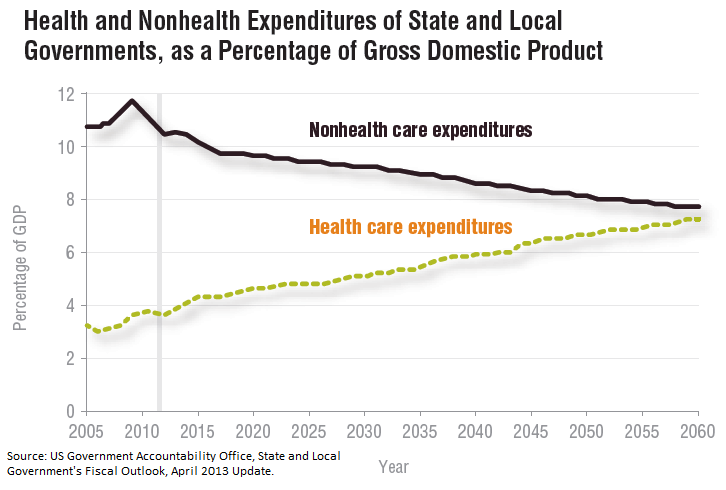 Health and Nonhealth Expenditures of State and Local Governments, as a Percentage of Gross Domestic Product