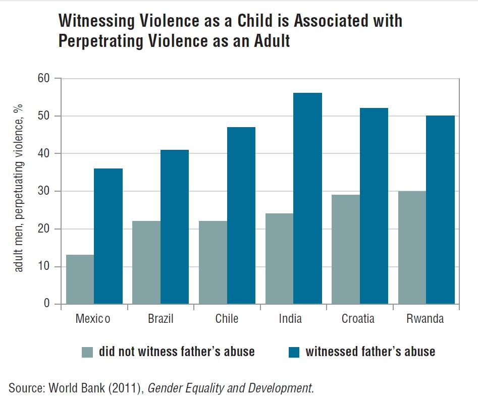 Witnessing Violence as a Child is Associated with Perpetrating Violence as an Adult